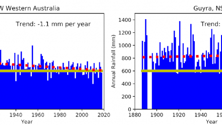 Long-term rainfall records for Perth (left) and Guyra (right). Dashed red line shows the trend and the full yellow line shows 600 mm annual rainfall. Bureau of Meteorology