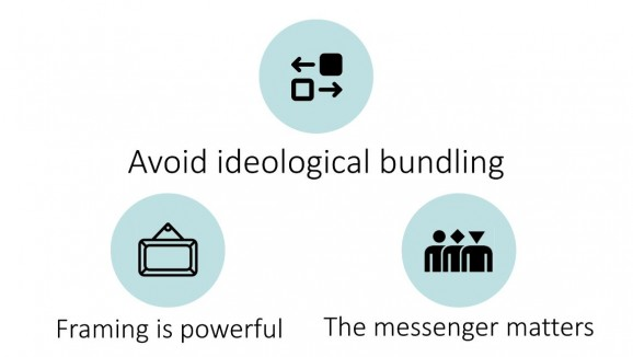 "A diagram with three circles showing text ""Avoid ideological bundling"", ""Framing is powerful"" and ""The messenger matters"""
