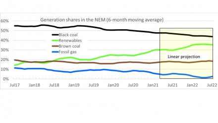 Figure 2 shows Renewable generation in the National Electricity Market reached 30%.
