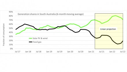 Figure 3 is a graph showing Solar PV and wind electricity generation in South Australia reached 70%