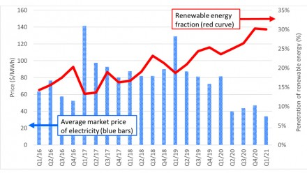 Figure 4 shows Wholesale prices (blue bars, LH axis) and renewable energy fraction in the NEM (red curve, RH axis).