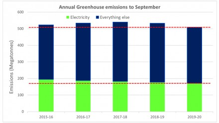 Figure 5 shows Australian annual emissions to September 2020 from electricity (green bars) and everything else combined (blue bars).