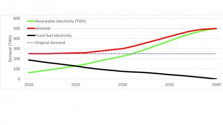 Figure 6 shows a Scenario of rising electricity demand caused by renewable electrification of transport, heating and industry, which is met by solar and wind. This allows zero fossil fuel energy in 2040 and an 80% reduction in emissions.